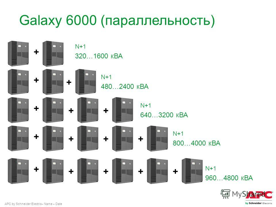 APC by Schneider Electric– Name – Date Galaxy 6000 (параллельность) N+1 320…1600 кВА + + + + ++ + +++ + ++++ N+1 480…2400 кВА N+1 640…3200 кВА N+1 800…4000 кВА N+1 960…4800 кВА