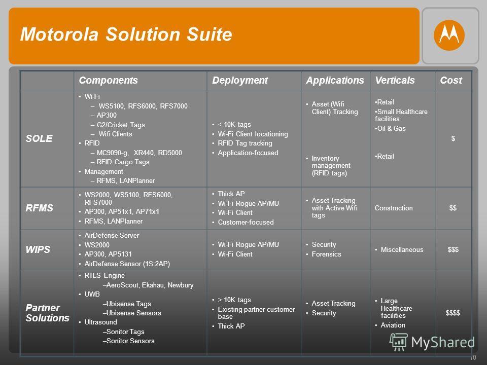 10 Motorola Solution Suite ComponentsDeploymentApplicationsVerticalsCost SOLE Wi-Fi – WS5100, RFS6000, RFS7000 –AP300 –G2/Cricket Tags – Wifi Clients RFID –MC9090-g, XR440, RD5000 –RFID Cargo Tags Management –RFMS, LANPlanner < 10K tags Wi-Fi Client