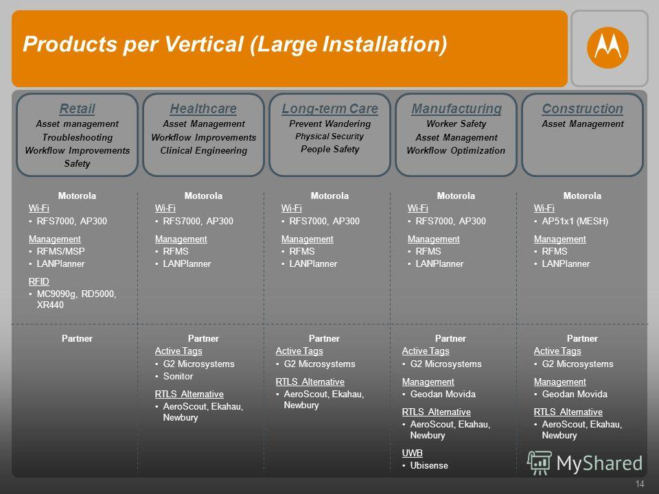 14 Products per Vertical (Large Installation) Healthcare Asset Management Workflow Improvements Clinical Engineering Retail Asset management Troubleshooting Workflow Improvements Safety Manufacturing Worker Safety Asset Management Workflow Optimizati