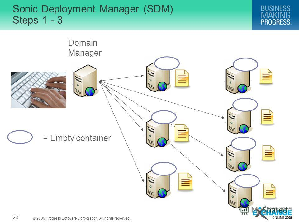 © 2009 Progress Software Corporation. All rights reserved. Sonic Deployment Manager (SDM) Steps 1 - 3 20 Domain Manager = Empty container