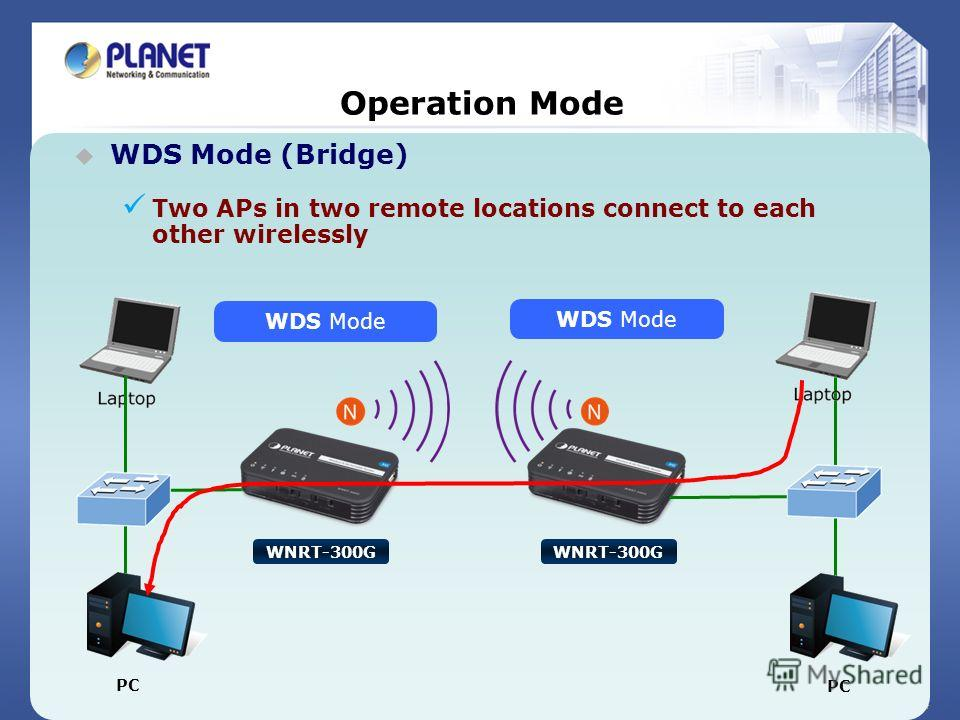 27 / 44 Operation Mode WDS Mode (Bridge) Two APs in two remote locations connect to each other wirelessly WDS Mode WNRT-300G PC
