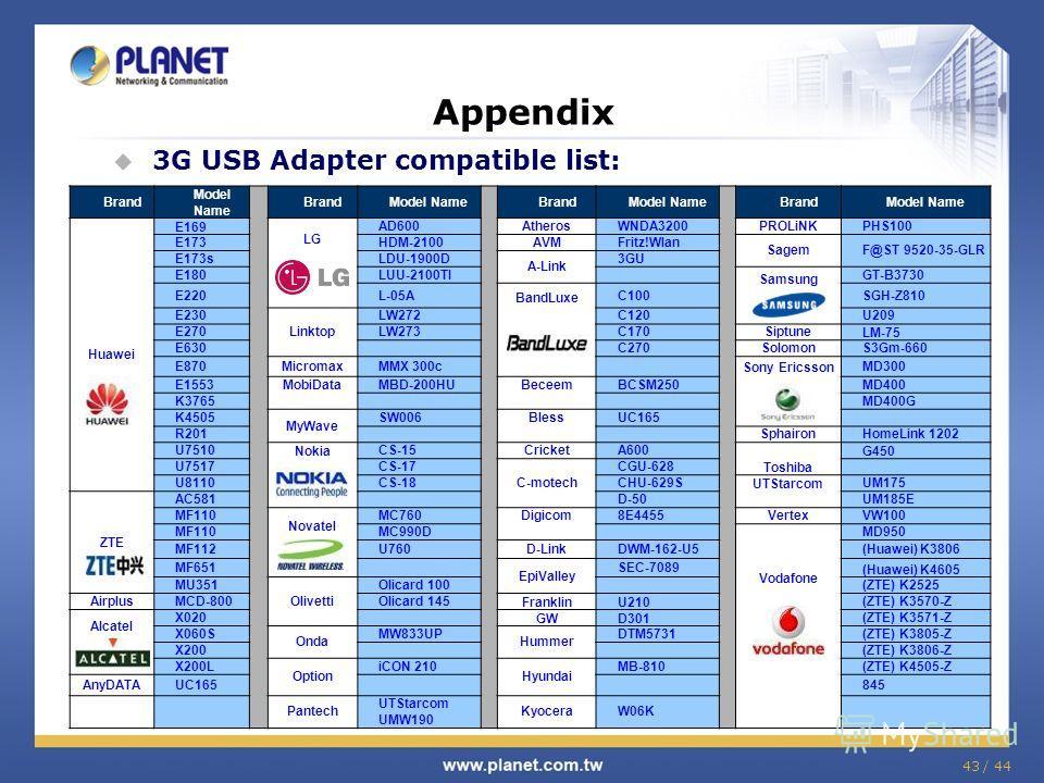 43 / 44 Brand Model Name BrandModel Name BrandModel Name BrandModel Name Huawei E169 LG AD600AtherosWNDA3200PROLiNKPHS100 E173HDM-2100AVMFritz!Wlan SagemF@ST 9520-35-GLR E173sLDU-1900D A-Link 3GU E180LUU-2100TI Samsung GT-B3730 E220L-05A BandLuxe C10