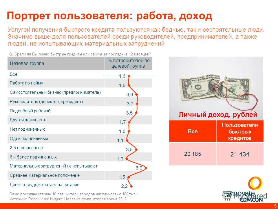5 Портрет пользователя: работа, доход Услугой получения быстрого кредита пользуются как бедные, так и состоятельные люди. Значимо выше доля пользователей среди руководителей, предпринимателей, а также людей, не испытывающих материальных затруднений Q