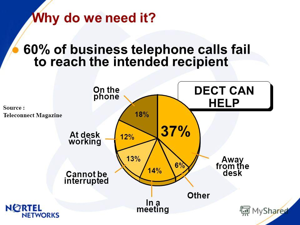 Why do we need it? 60% of business telephone calls fail to reach the intended recipient Source : Teleconnect Magazine On the phone At desk working Cannot be interrupted Other Away from the desk In a meeting DECT CAN HELP 37% 18% 12% 13% 14% 6%