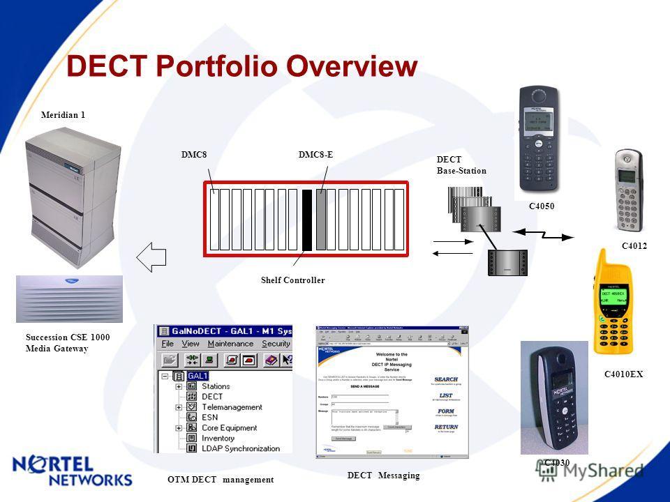 DECT Portfolio Overview Shelf Controller DMC8-EDMC8 Succession CSE 1000 Media Gateway Meridian 1 C4030 DECT Base-Station DECT Messaging OTM DECT management C4050 C4012 C4010EX