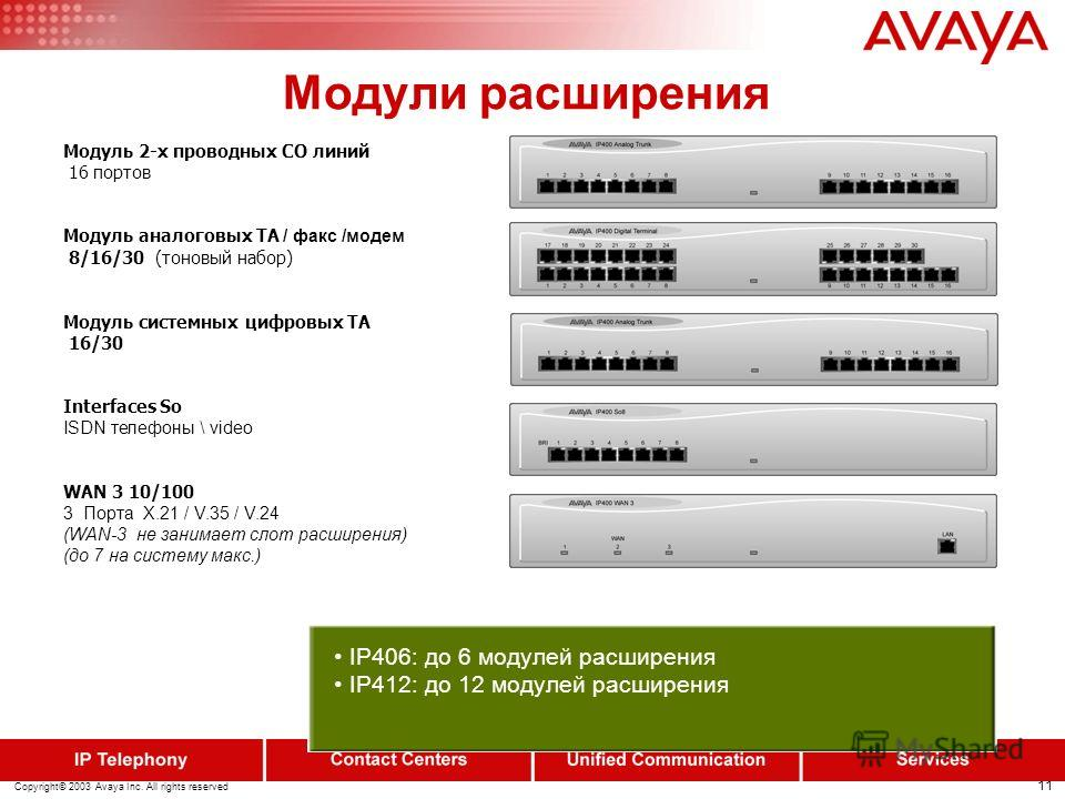 10 Copyright© 2003 Avaya Inc. All rights reserved IP412 Office External relay driver output Internal/External Music-On-Hold Hardware-based data compression Router/ Internet Access/ Firewall/ DHCP server/ RIP-2 support/ VPN support with L2TP or IPSec