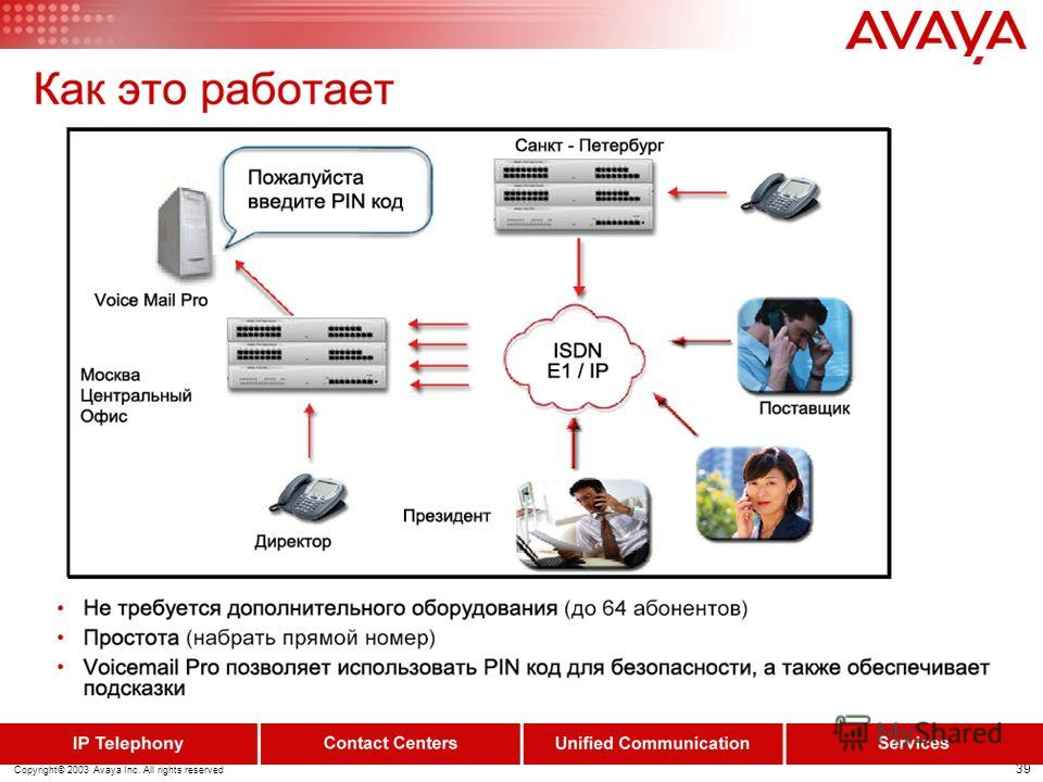 38 Copyright© 2003 Avaya Inc. All rights reserved