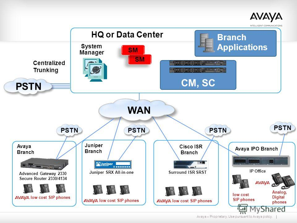 Avaya – Proprietary. Use pursuant to Avaya policy. HQ or Data Center System Manager SM Centralized Trunking Branch Applications CM, SC PSTN Cisco ISR Branch Surround ISR SRST low cost SIP phones Juniper Branch Juniper SRX All-in-one low cost SIP phon
