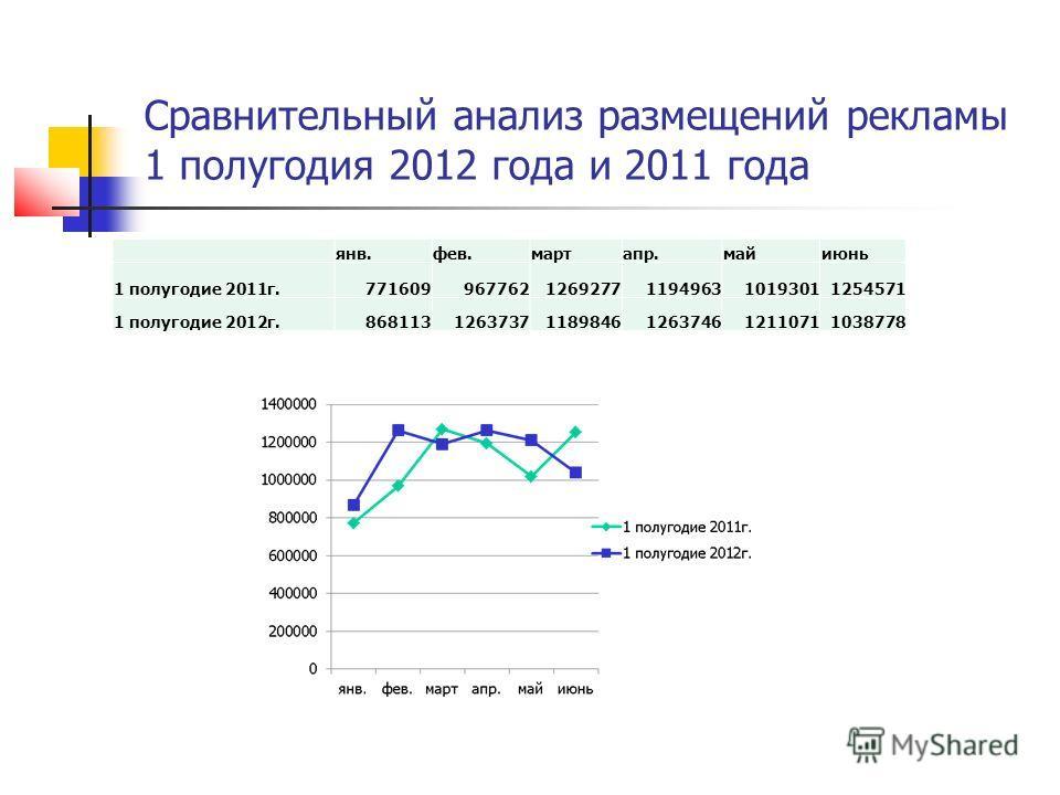 Сравнительный анализ размещений рекламы 1 полугодия 2012 года и 2011 года янв.фев.мартапр.майиюнь 1 полугодие 2011 г.7716099677621269277119496310193011254571 1 полугодие 2012 г.86811312637371189846126374612110711038778
