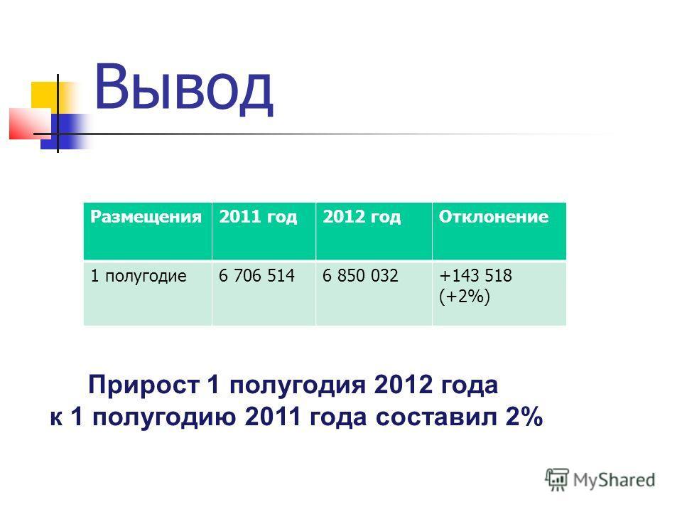 Вывод Размещения 2011 год 2012 год Отклонение 1 полугодие 6 706 5146 850 032+143 518 (+2%) Прирост 1 полугодия 2012 года к 1 полугодию 2011 года составил 2%