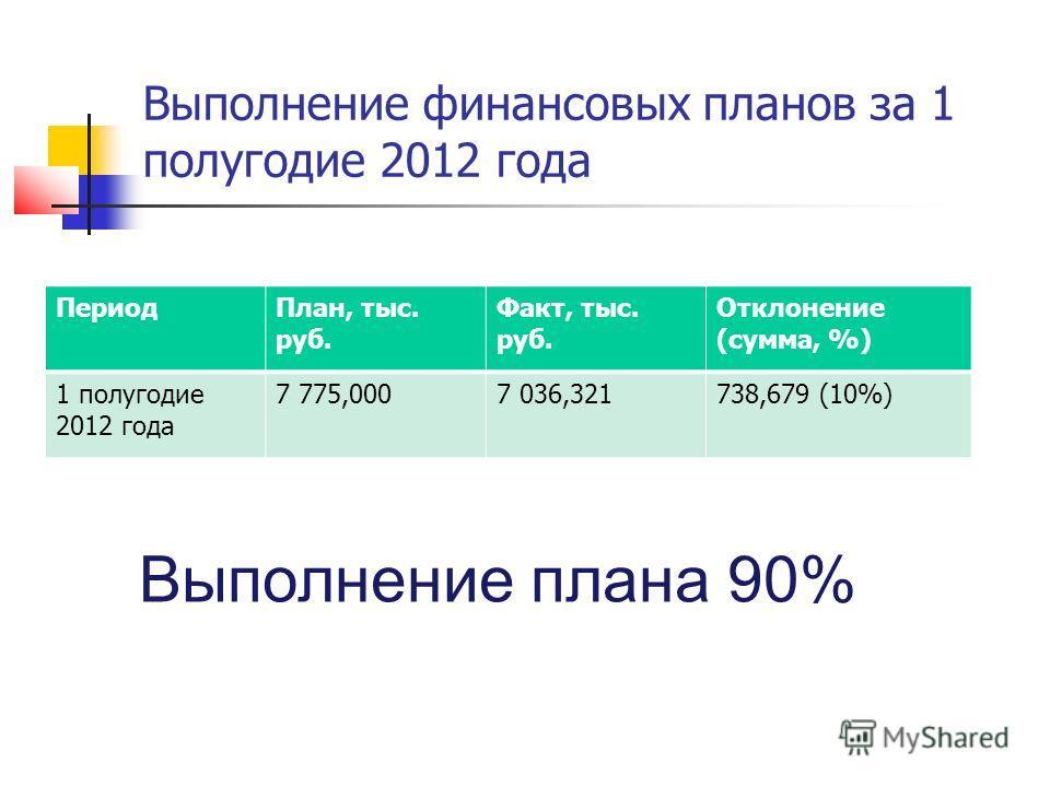 Выполнение финансовых планов за 1 полугодие 2012 года Период План, тыс. руб. Факт, тыс. руб. Отклонение (сумма, %) 1 полугодие 2012 года 7 775,0007 036,321738,679 (10%) Выполнение плана 90%