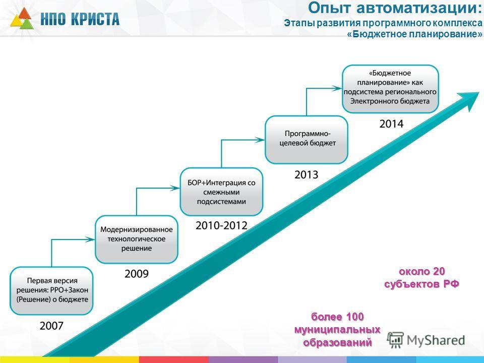 около 20 субъектов РФ более 100 муниципальных образований Опыт автоматизации: Этапы развития программного комплекса «Бюджетное планирование»