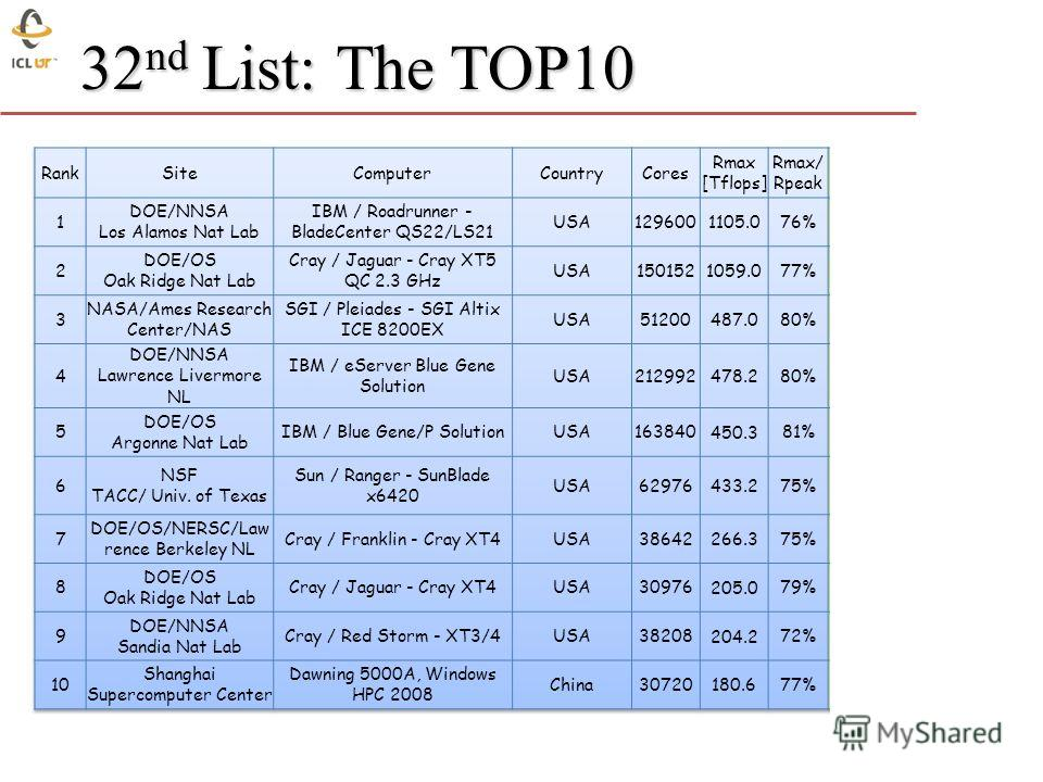 32 nd List: The TOP10