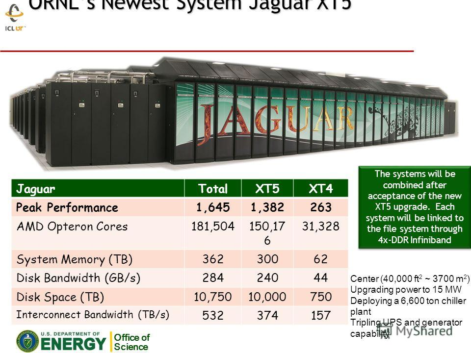 ORNLs Newest System Jaguar XT5 Office of Science The systems will be combined after acceptance of the new XT5 upgrade. Each system will be linked to the file system through 4x-DDR Infiniband JaguarTotalXT5XT4 Peak Performance1,6451,382263 AMD Opteron