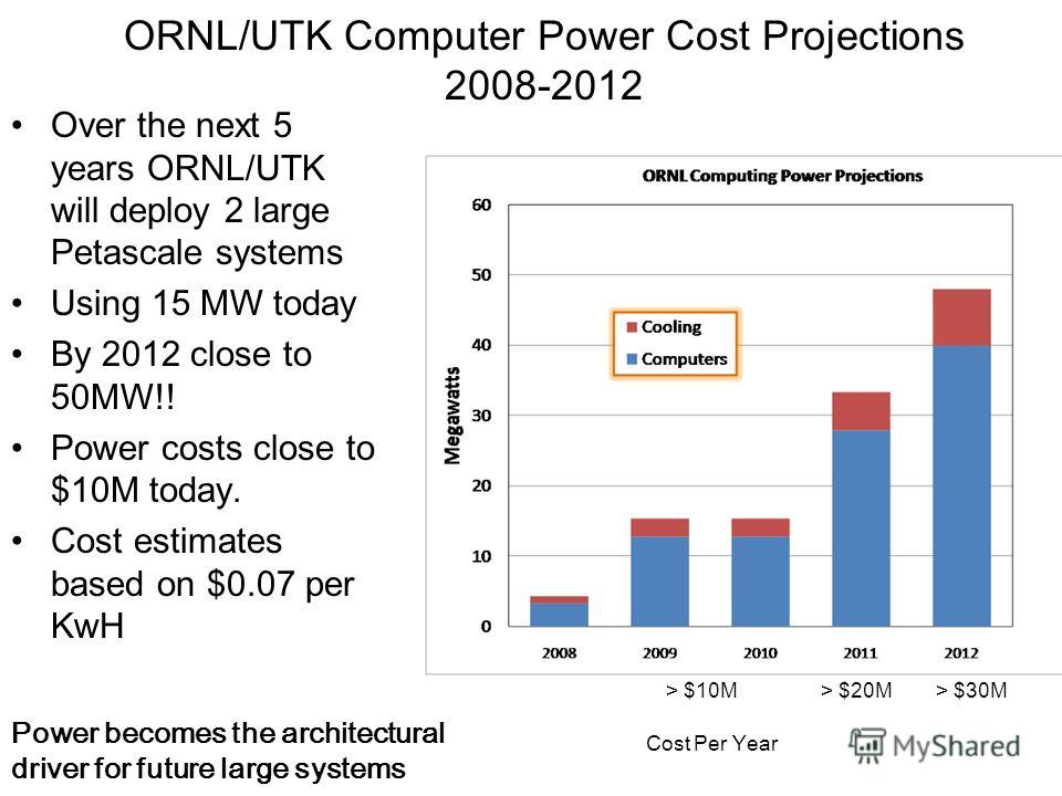 ORNL/UTK Computer Power Cost Projections 2008-2012 Over the next 5 years ORNL/UTK will deploy 2 large Petascale systems Using 15 MW today By 2012 close to 50MW!! Power costs close to $10M today. Cost estimates based on $0.07 per KwH Cost Per Year Pow