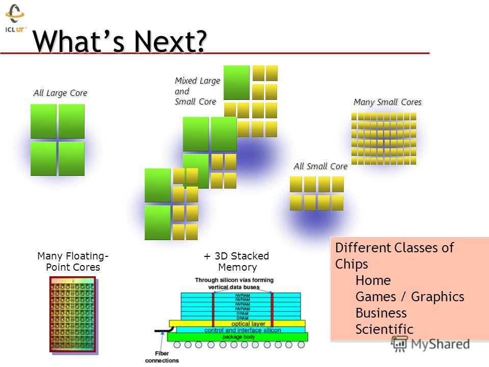 Whats Next? SRAM Many Floating- Point Cores All Large Core Mixed Large and Small Core All Small Core Many Small Cores Different Classes of Chips Home Games / Graphics Business Scientific Different Classes of Chips Home Games / Graphics Business Scien