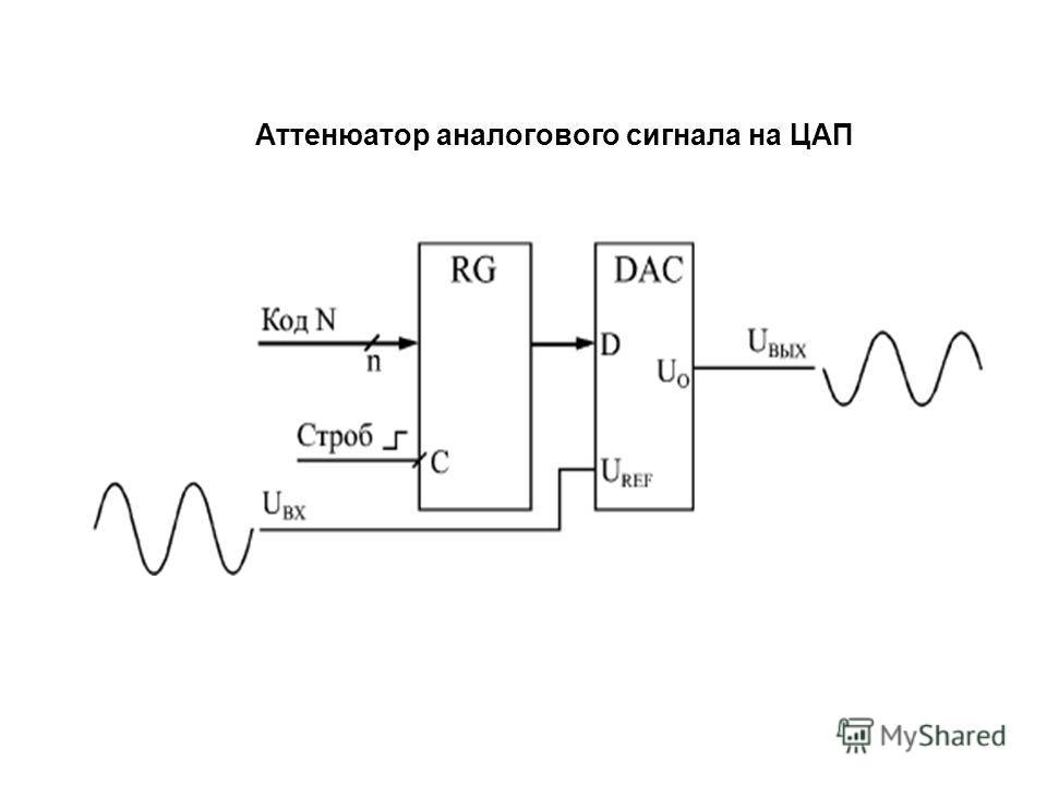 Аттенюатор аналогового сигнала на ЦАП