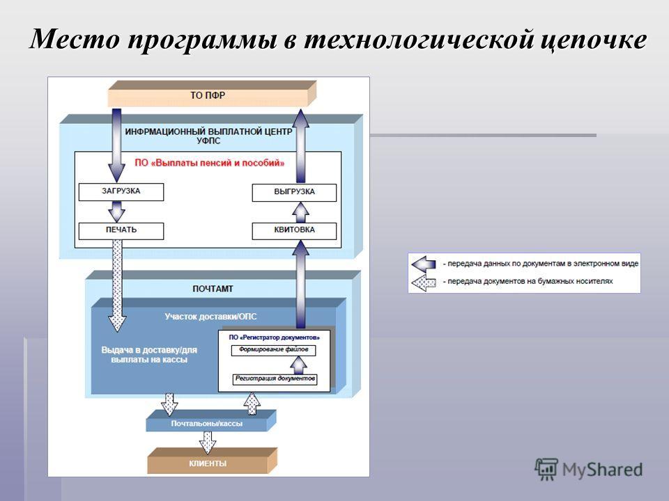 Место программы в технологической цепочке