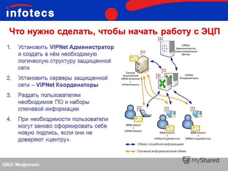 ОАО Инфотекс Что нужно сделать, чтобы начать работу с ЭЦП 1. Установить ViPNet Администратор и создать в нём необходимую логическую структуру защищенной сети 2. Установить серверы защищенной сети – ViPNet Координаторы 3. Раздать пользователям необход