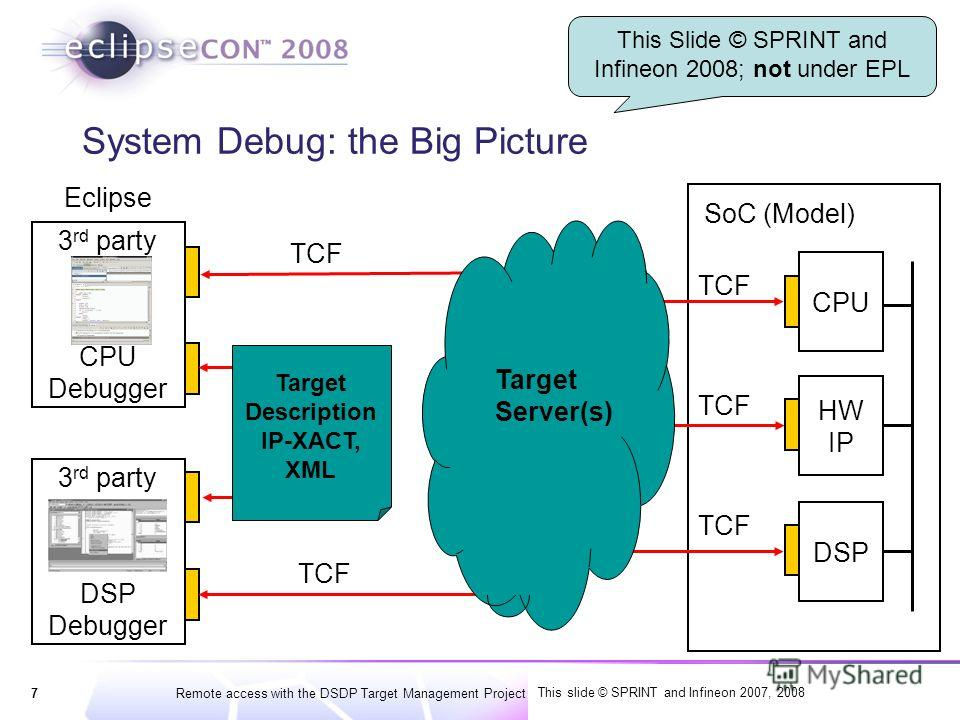 7Remote access with the DSDP Target Management Project | © 2007, 2008 Wind River and IBM; made available under the EPL v1.0 System Debug: the Big Picture CPU HW IP DSP 3 rd party SW CPU Debugger 3 rd party SW DSP Debugger SoC (Model) Target Descripti
