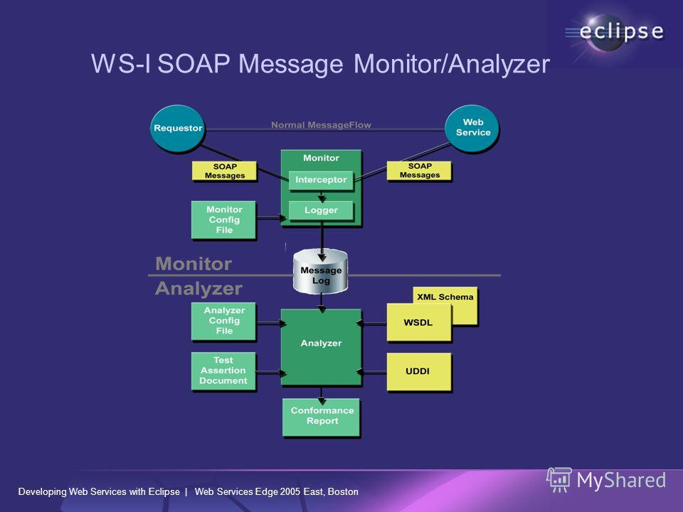 Developing Web Services with Eclipse | Web Services Edge 2005 East, Boston WS-I SOAP Message Monitor/Analyzer