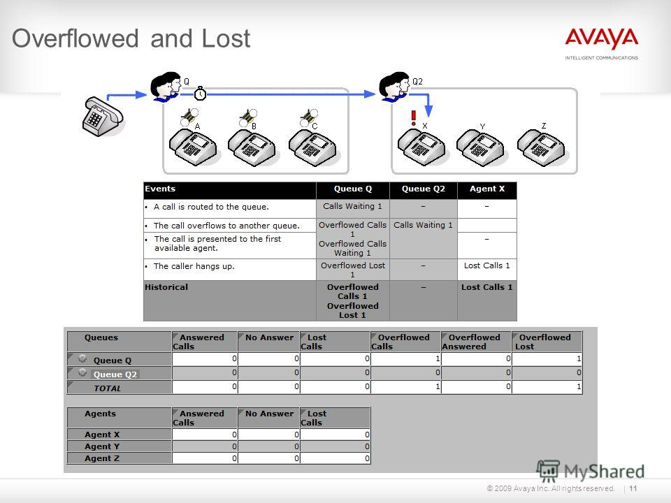 © 2009 Avaya Inc. All rights reserved.11 Overflowed and Lost