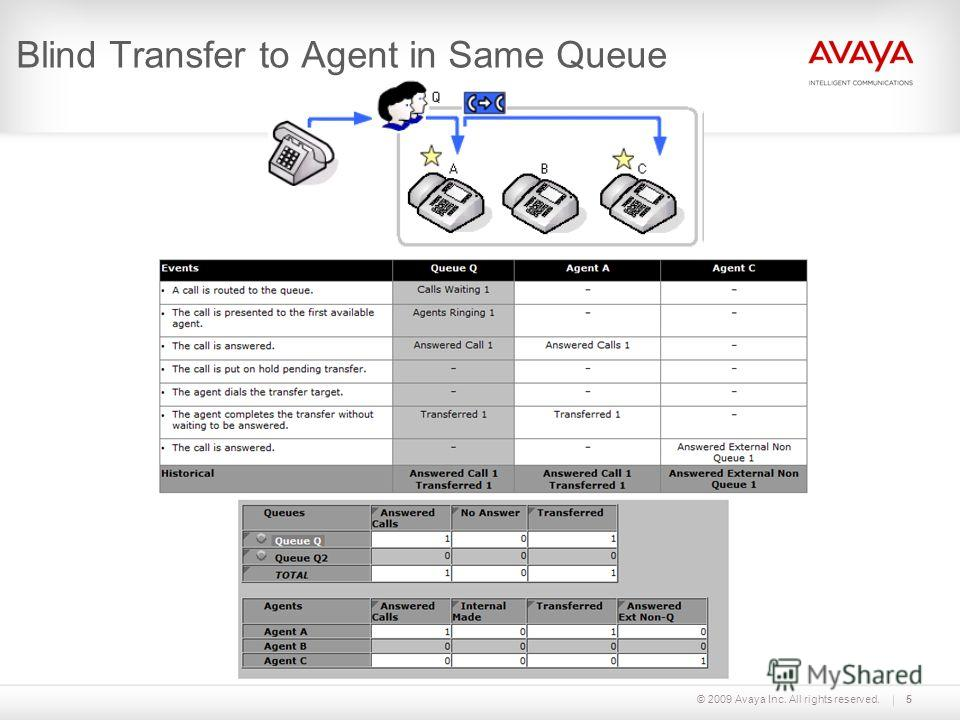 © 2009 Avaya Inc. All rights reserved.5 Blind Transfer to Agent in Same Queue