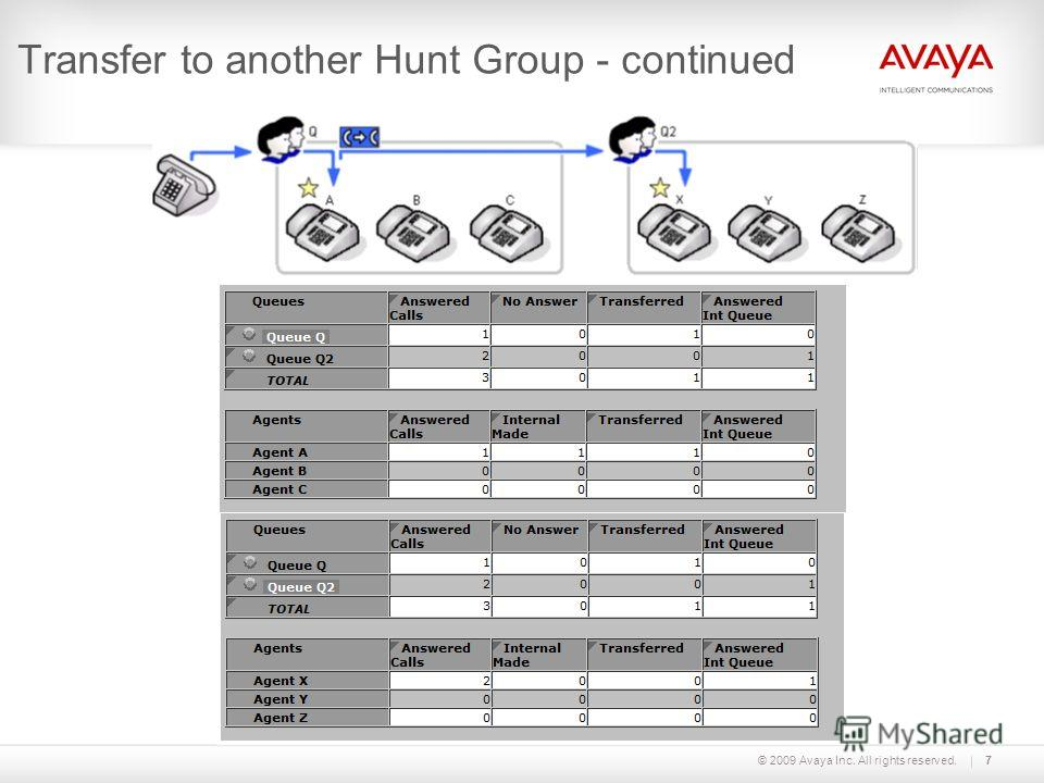 © 2009 Avaya Inc. All rights reserved.7 Transfer to another Hunt Group - continued
