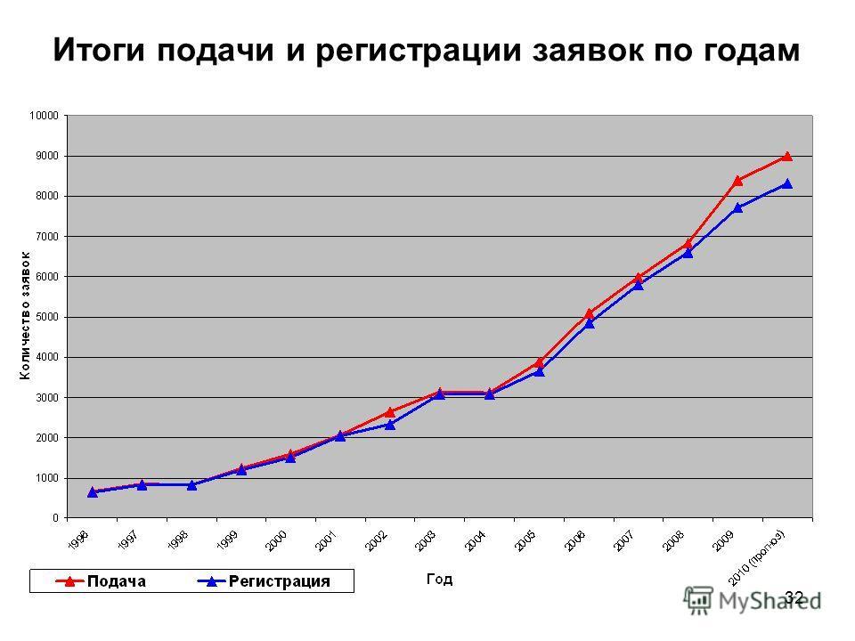 32 Итоги подачи и регистрации заявок по годам