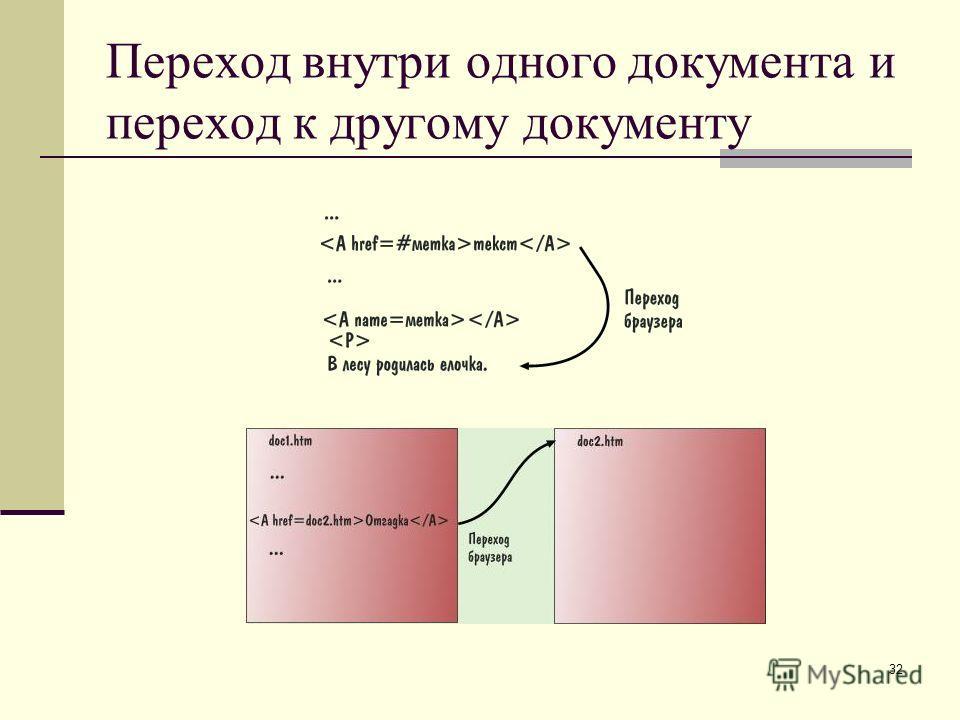32 Переход внутри одного документа и переход к другому документу