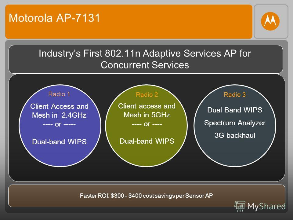 Motorola AP-7131 Industrys First 802.11n Adaptive Services AP for Concurrent Services Radio 1 Client Access and Mesh in 2.4GHz ---- or ----- Dual-band WIPS Radio 3 Dual Band WIPS Spectrum Analyzer 3G backhaul Faster ROI: $300 - $400 cost savings per