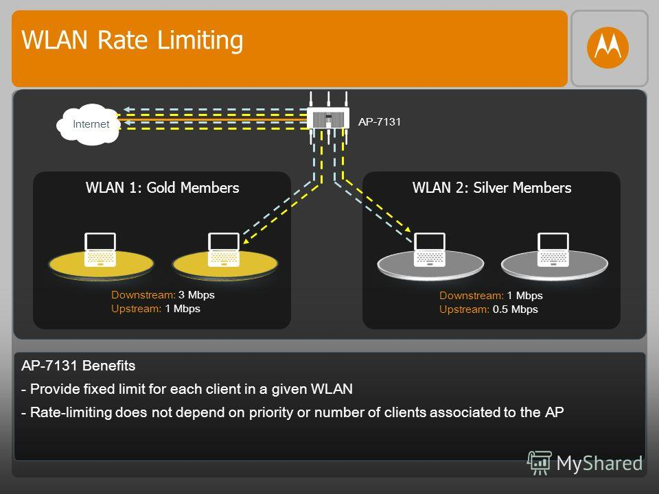 WLAN Rate Limiting AP-7131 Benefits - Provide fixed limit for each client in a given WLAN - Rate-limiting does not depend on priority or number of clients associated to the AP WLAN 2: Silver MembersWLAN 1: Gold Members Downstream: 3 Mbps Upstream: 1
