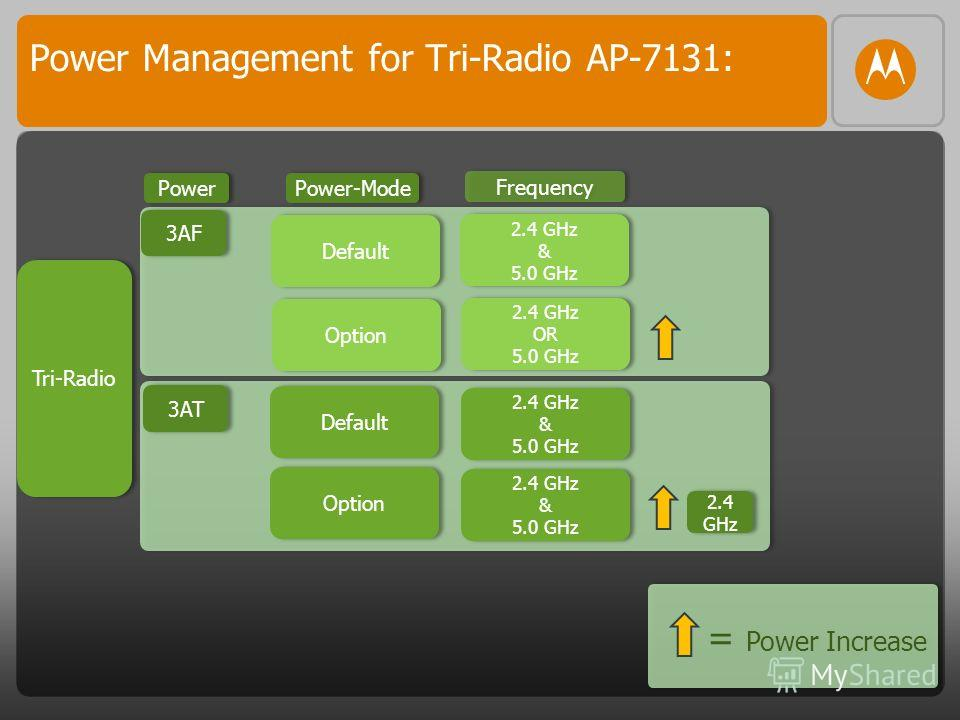 Power Management for Tri-Radio AP-7131: Tri-Radio Frequency 2.4 GHz & 5.0 GHz 2.4 GHz & 5.0 GHz 2.4 GHz & 5.0 GHz 2.4 GHz OR 5.0 GHz 2.4 GHz OR 5.0 GHz 2.4 GHz & 5.0 GHz 3AF 3AT Power Power-Mode Default Option Default Option 2.4 GHz = Power Increase