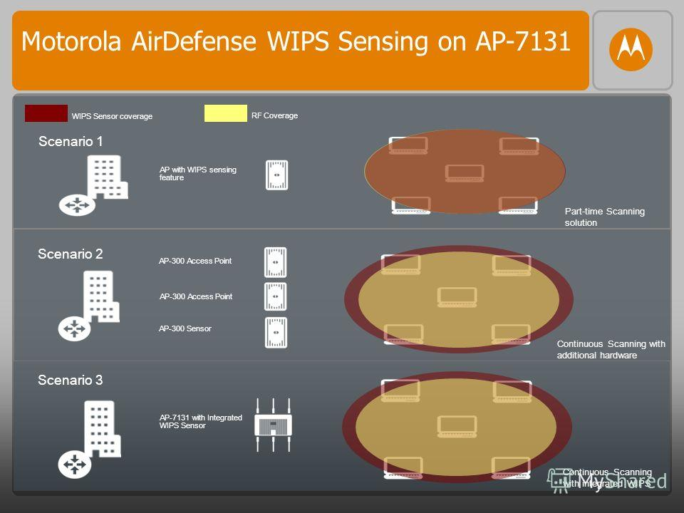 Scenario 3 AP-7131 with Integrated WIPS Sensor Continuous Scanning with integrated WIPS Scenario 2 AP-300 Access Point AP-300 Sensor AP-300 Access Point Continuous Scanning with additional hardware Scenario 1 AP with WIPS sensing feature Part-time Sc