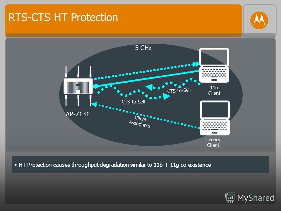 5 GHz AP-7131 Legacy Client 11n Client HT Protection causes throughput degradation similar to 11b + 11g co-existence Client Associates CTS-to-Self RTS-CTS HT Protection