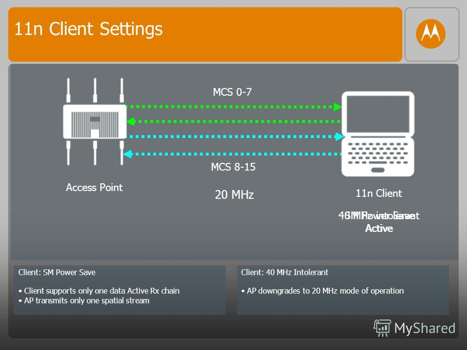 Access Point 11n Client MCS 0-7 MCS 8-15 SM Power Save Active 40 MHz intolerant Active Client: SM Power Save Client supports only one data Active Rx chain AP transmits only one spatial stream Client: 40 MHz Intolerant AP downgrades to 20 MHz mode of