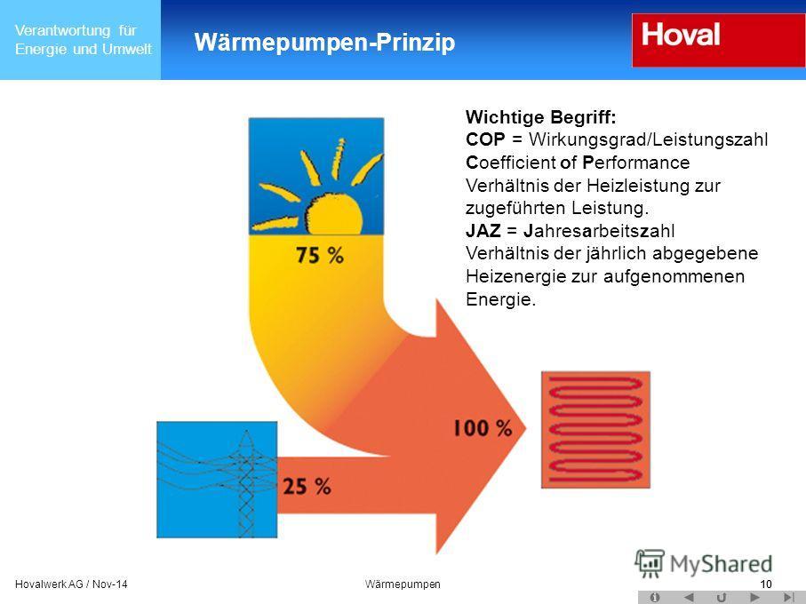 Verantwortung für Energie und Umwelt 10Hovalwerk AG / Nov-14Wärmepumpen10 Wärmepumpen-Prinzip Wichtige Begriff: COP = Wirkungsgrad/Leistungszahl Coefficient of Performance Verhältnis der Heizleistung zur zugeführten Leistung. JAZ = Jahresarbeitszahl