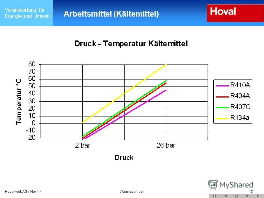 Verantwortung für Energie und Umwelt 13Hovalwerk AG / Nov-14Wärmepumpen13 Arbeitsmittel (Kältemittel)