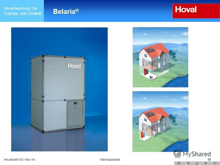 Verantwortung für Energie und Umwelt 18Hovalwerk AG / Nov-14Wärmepumpen18 Belaria ®