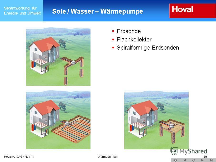 Verantwortung für Energie und Umwelt 39Hovalwerk AG / Nov-14Wärmepumpen39 Sole / Wasser – Wärmepumpe Erdsonde Flachkollektor Spiralförmige Erdsonden