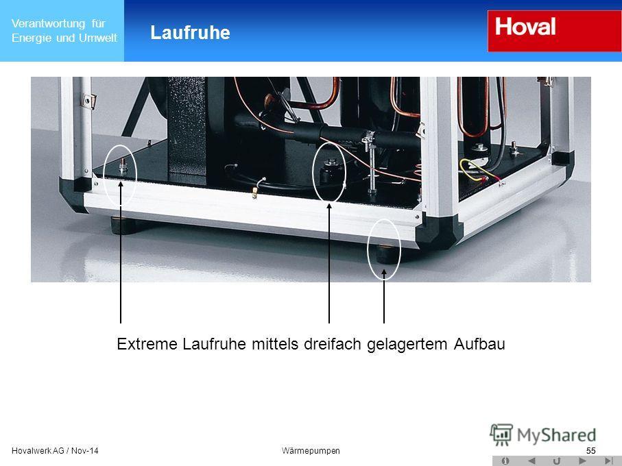 Verantwortung für Energie und Umwelt 55Hovalwerk AG / Nov-14Wärmepumpen55 Laufruhe Extreme Laufruhe mittels dreifach gelagertem Aufbau