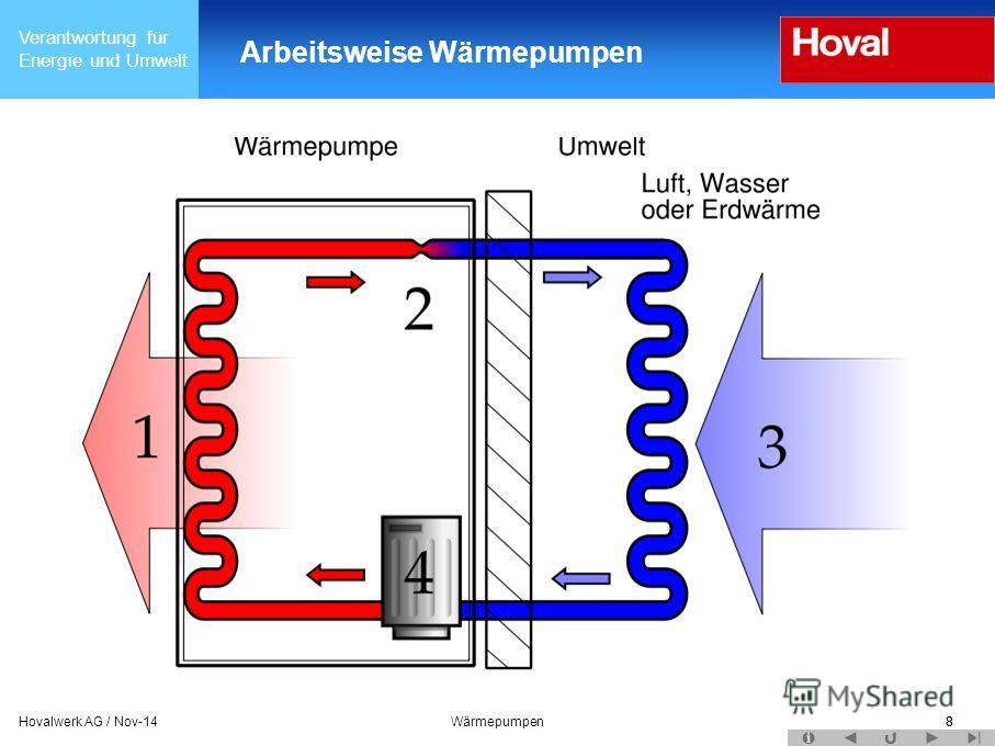 Verantwortung für Energie und Umwelt 8Hovalwerk AG / Nov-14Wärmepumpen8 Arbeitsweise Wärmepumpen