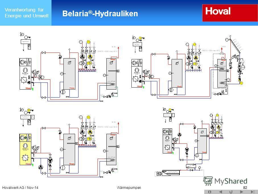 Verantwortung für Energie und Umwelt Belaria ® -Hydrauliken Hovalwerk AG / Nov-14Wärmepumpen82