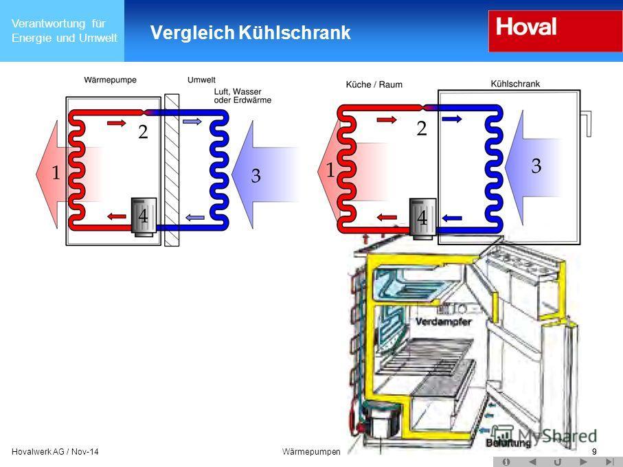 Verantwortung für Energie und Umwelt 9Hovalwerk AG / Nov-14Wärmepumpen9 Vergleich Kühlschrank