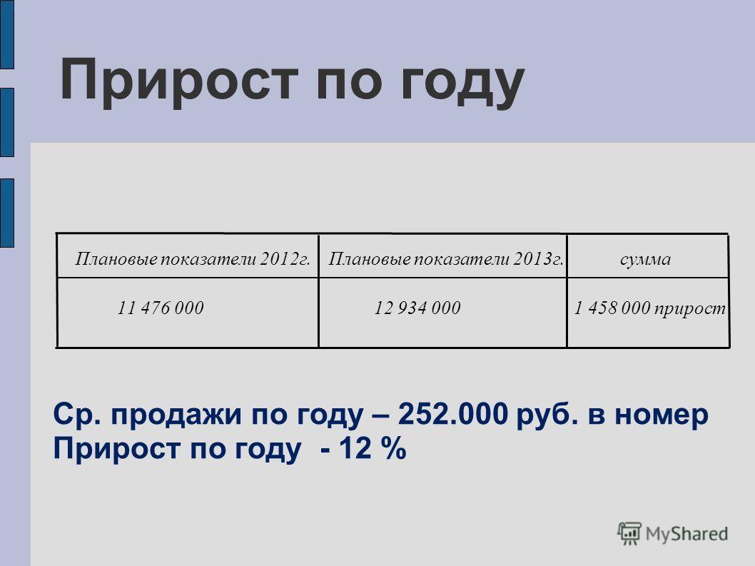 Плановые показатели 2012 г. Плановые показатели 2013 г. сумма 11 476 000 12 934 000 1 458 000 прирост Ср. продажи по году – 252.000 руб. в номер Прирост по году - 12 % Прирост по году