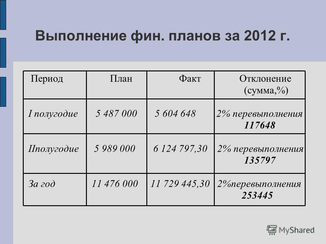 Период План Факт Отклонение (сумма,%) I полугодие 5 487 000 5 604 648 2% перевыполнения 117648 IIполугодие 5 989 000 6 124 797,30 2% перевыполнения 135797 За год 11 476 000 11 729 445,30 2%перевыполнения 253445 Выполнение фин. планов за 2012 г.