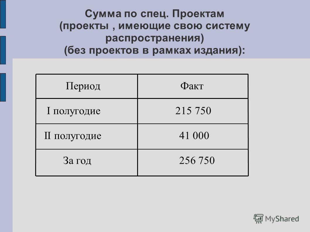 Период Факт I полугодие 215 750 II полугодие 41 000 За год 256 750 Сумма по спец. Проектам (проекты, имеющие свою систему распространения) (без проектов в рамках издания):