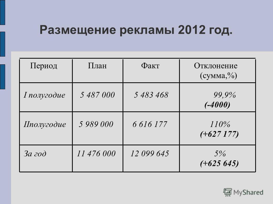 Период План Факт Отклонение (сумма,%) I полугодие 5 487 000 5 483 468 99,9% (-4000) IIполугодие 5 989 000 6 616 177 110% (+627 177) За год 11 476 000 12 099 645 5% (+625 645) Размещение рекламы 2012 год.