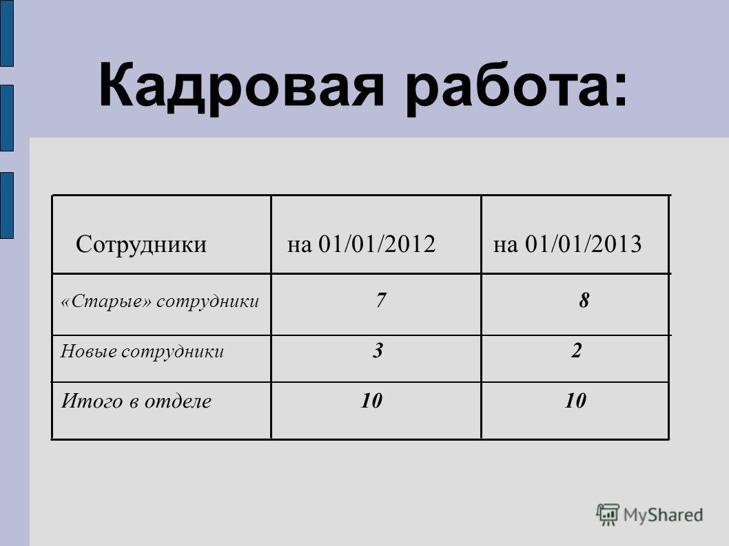 Сотрудники на 01/01/2012 на 01/01/2013 «Старые» сотрудники 7 8 Новые сотрудники 3 2 Итого в отделе 10 10 Кадровая работа: