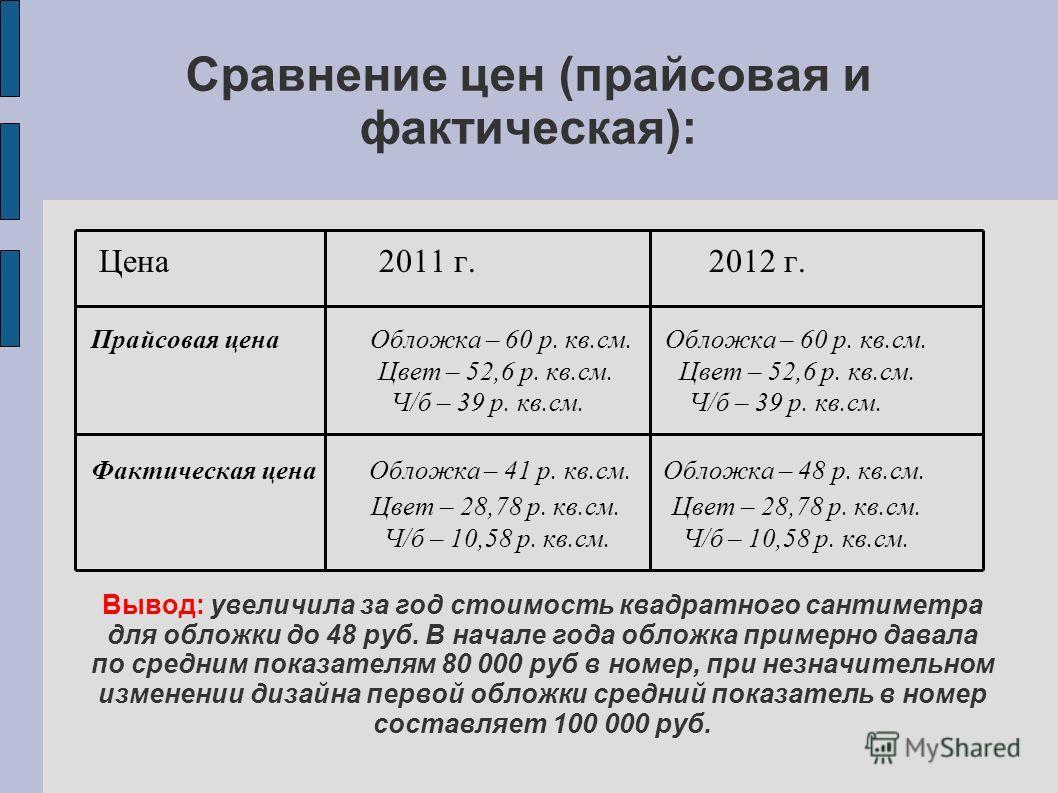 Цена 2011 г. 2012 г. Прайсовая цена Обложка – 60 р. кв.см. Обложка – 60 р. кв.см. Цвет – 52,6 р. кв.см. Цвет – 52,6 р. кв.см. Ч/б – 39 р. кв.см. Ч/б – 39 р. кв.см. Фактическая цена Обложка – 41 р. кв.см. Обложка – 48 р. кв.см. Цвет – 28,78 р. кв.см.